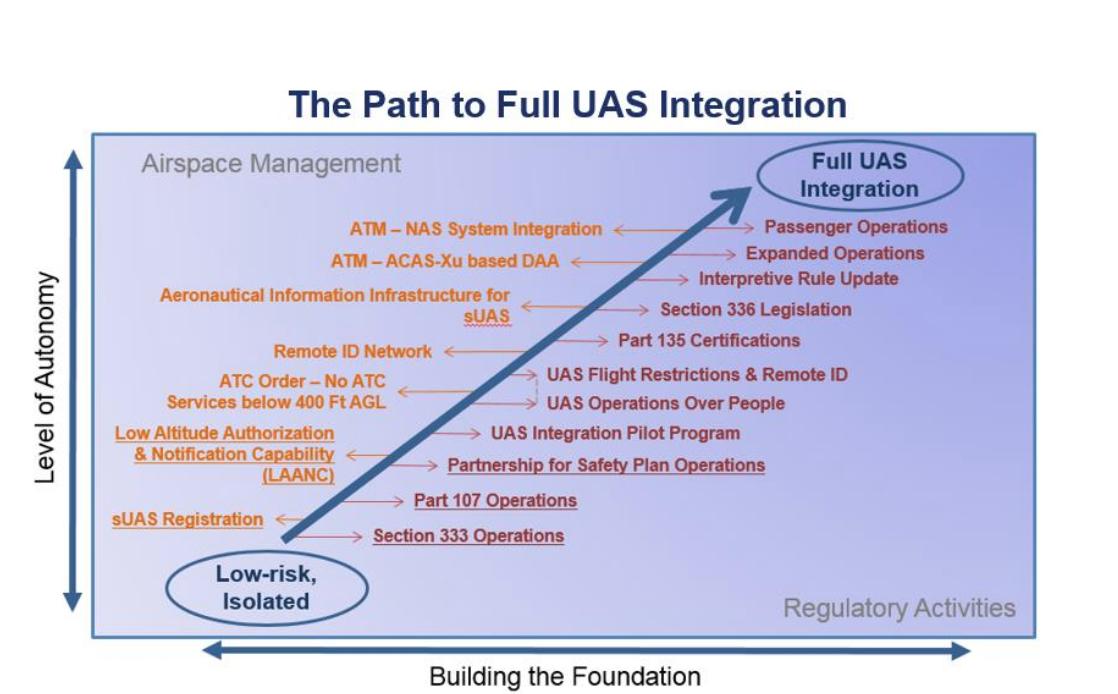 UAS Integration