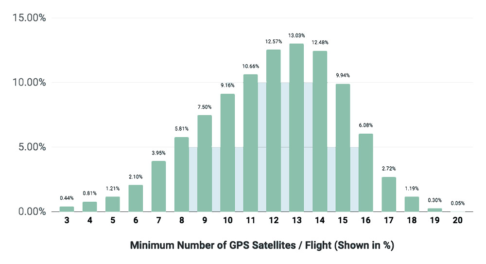 satellites-flight