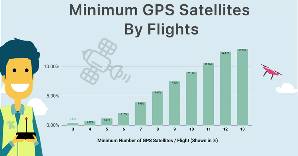 Minimum GPS Satellites Viewable During Flight