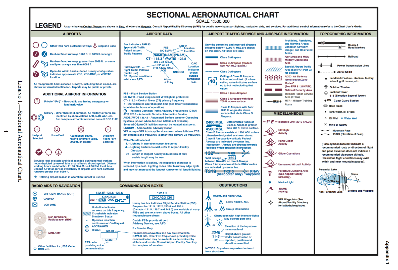 sectional aeronautical chart