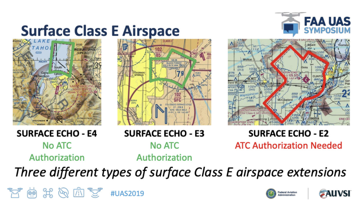 Class E airspace and LAANC